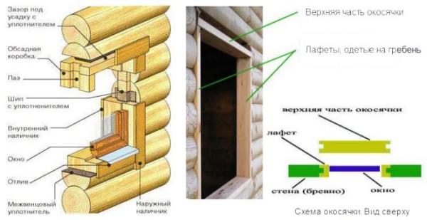 Установка окон в проём деревянного дома