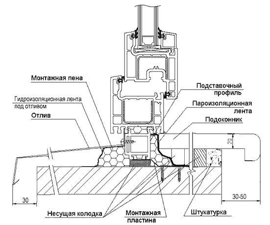 Схема установки подоконника и отлива