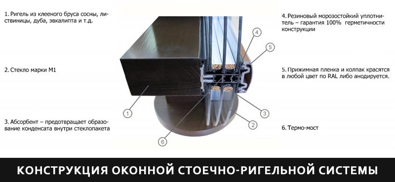 Struktura okonnoi stoechno-rigelnoi sistemy