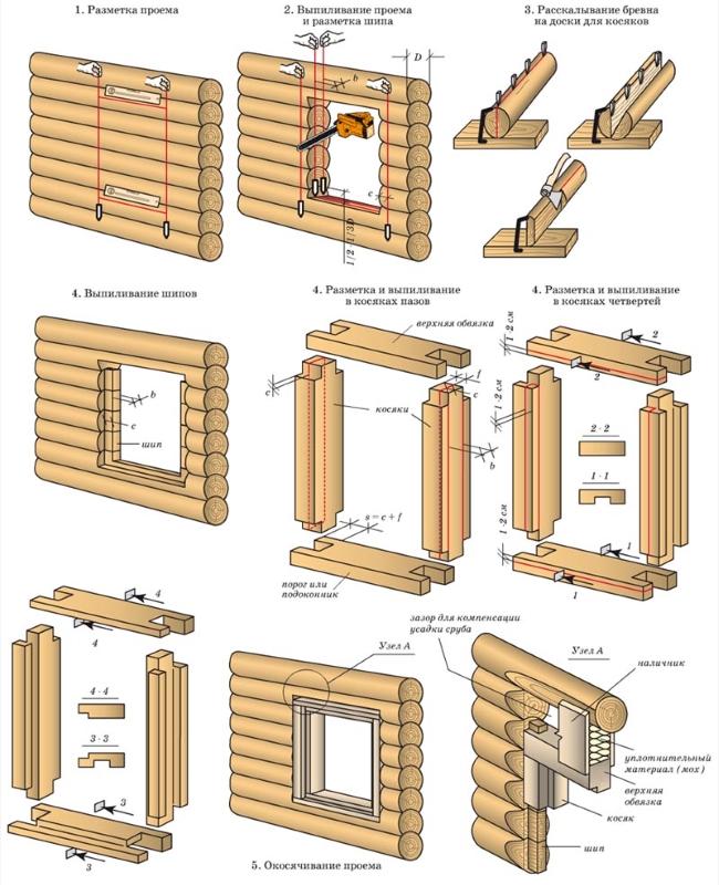 Подготовка оконного проёма в деревянном доме