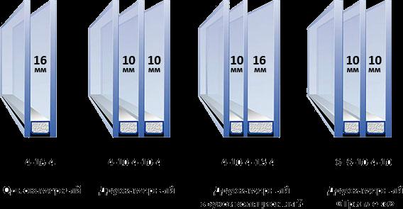 Варианты стеклопакетов для балкона или лоджи и